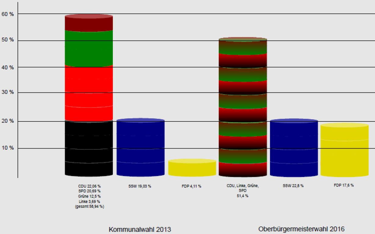 Ergebnis Oberbürgermeisterwahl Flensburg 2016